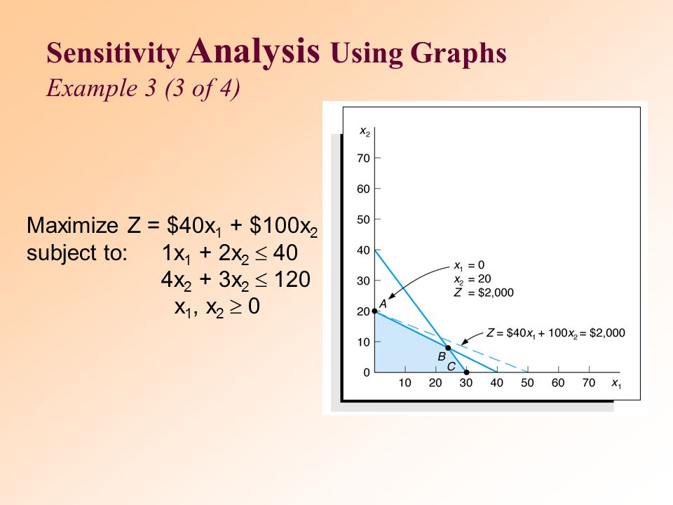 Sensitivity Analysis Using Graphs