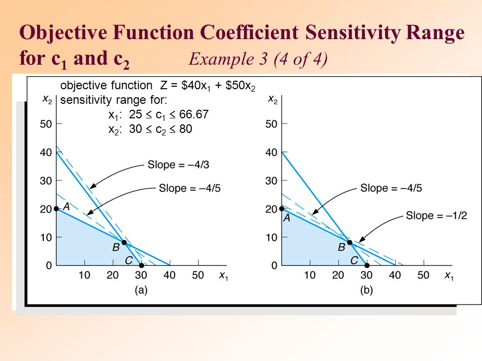 Objective Function Coefficient Sensitivity Range for c1 and c2 Example 3 (4 of 4)