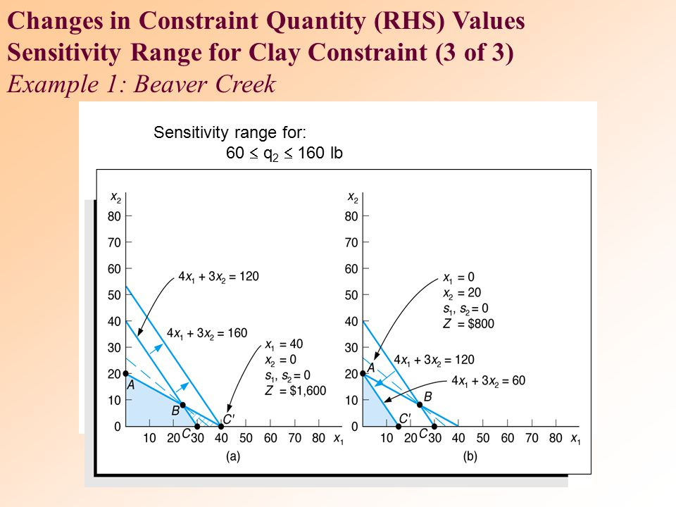 Changes in Constraint Quantity (RHS) Values