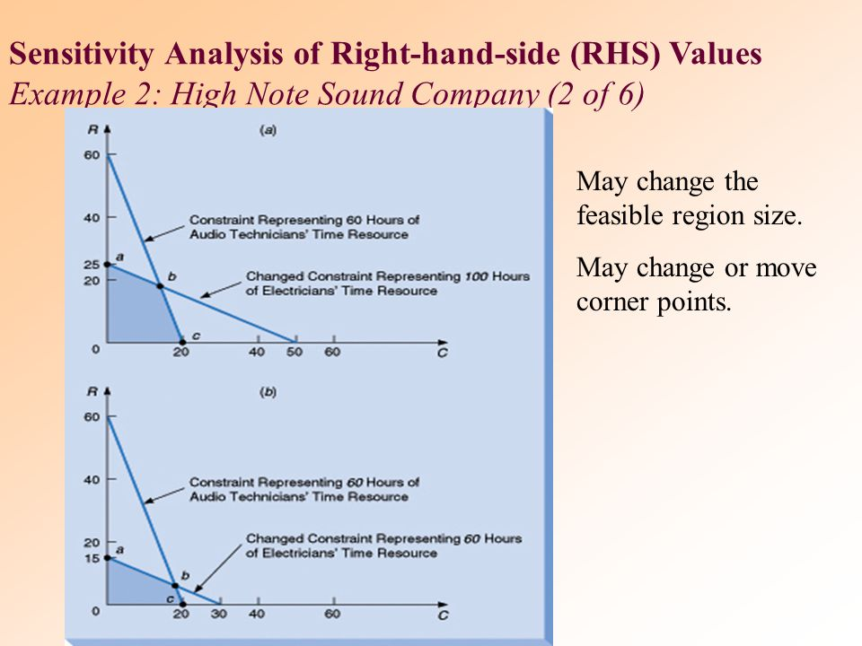 Sensitivity Analysis of Right-hand-side (RHS) Values Example 2: High Note Sound Company (2 of 6)