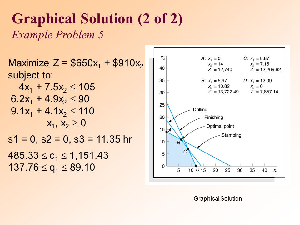 Graphical Solution (2 of 2)