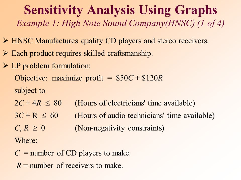 Sensitivity Analysis Using Graphs Example 1: High Note Sound Company(HNSC) (1 of 4)