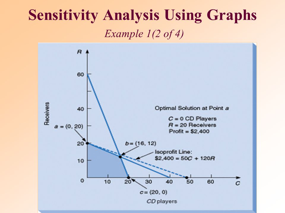Sensitivity Analysis Using Graphs Example 1(2 of 4)