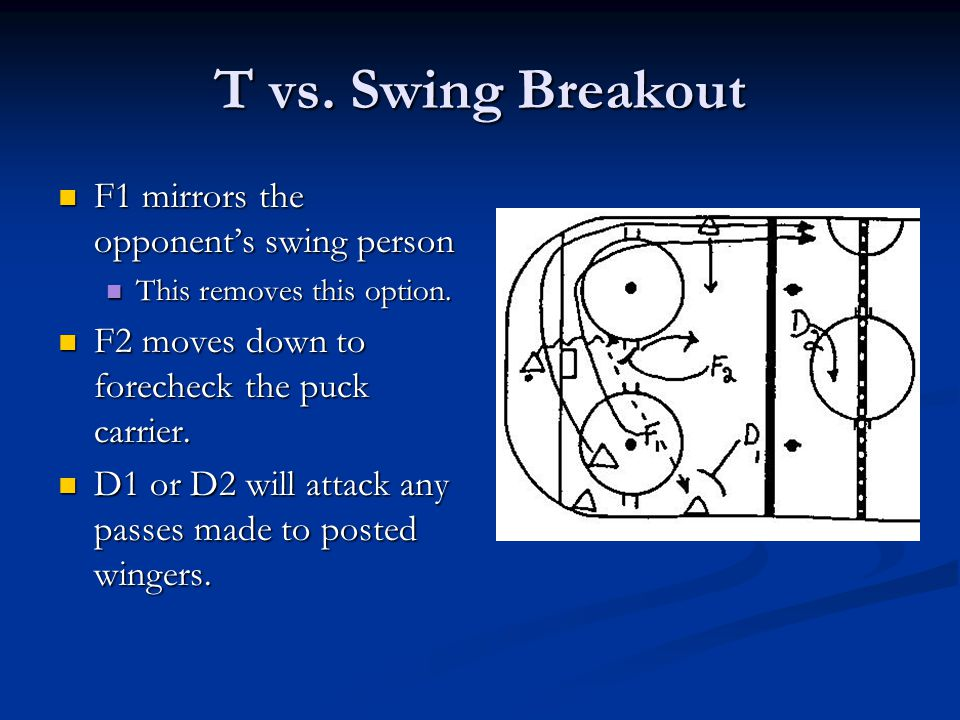 T vs. Swing Breakout F1 mirrors the opponent's swing person