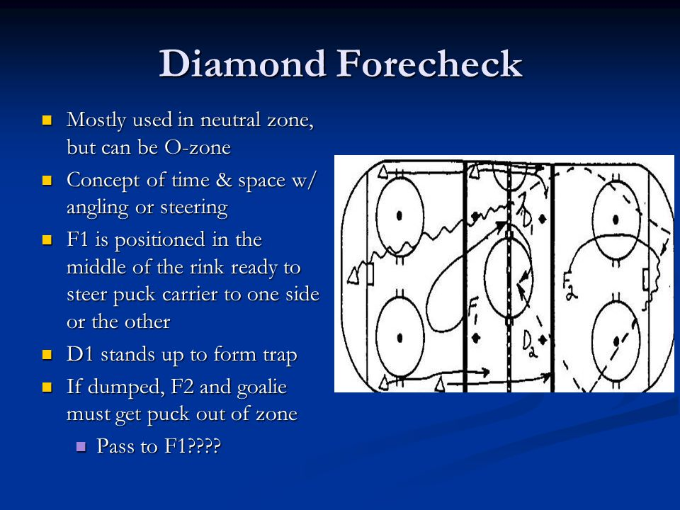 Diamond Forecheck Mostly used in neutral zone, but can be O-zone