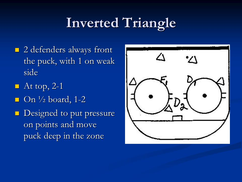 Inverted Triangle 2 defenders always front the puck, with 1 on weak side. At top, 2-1. On ½ board, 1-2.