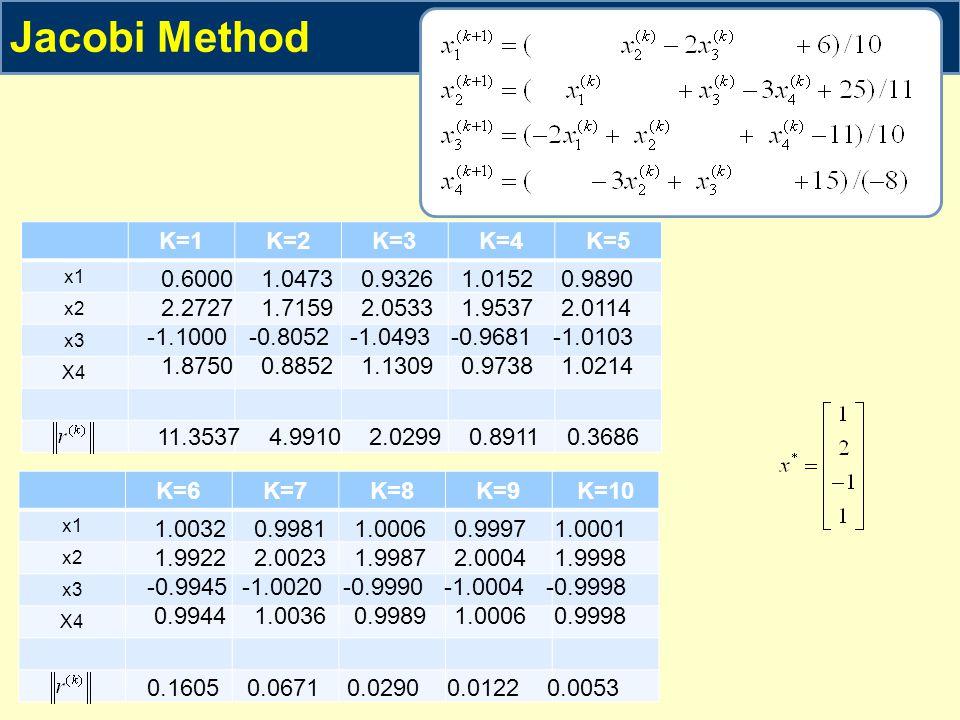 Jacobi Method K=1 K=2 K=3 K=4 K=5 0.6000 1.0473 0.9326 1.0152 0.9890