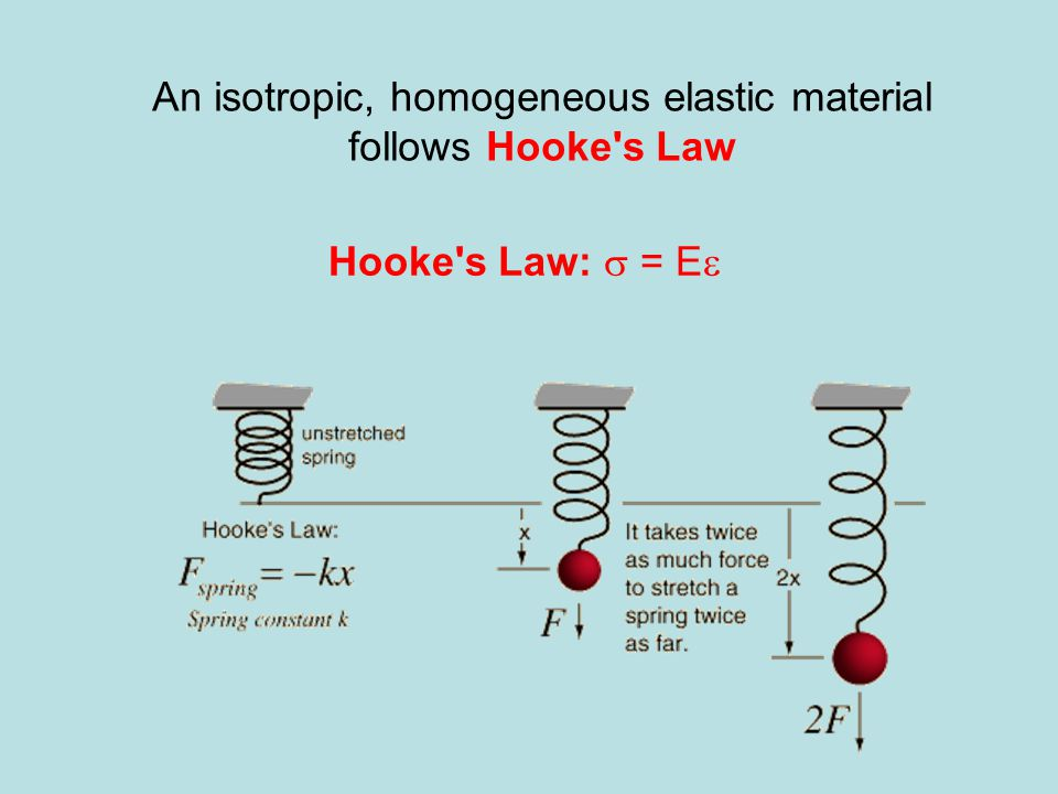 An isotropic, homogeneous elastic material follows Hooke s Law