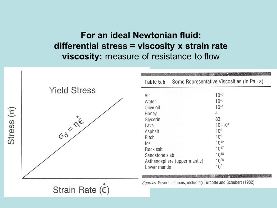For an ideal Newtonian fluid: differential stress = viscosity x strain rate viscosity: measure of resistance to flow
