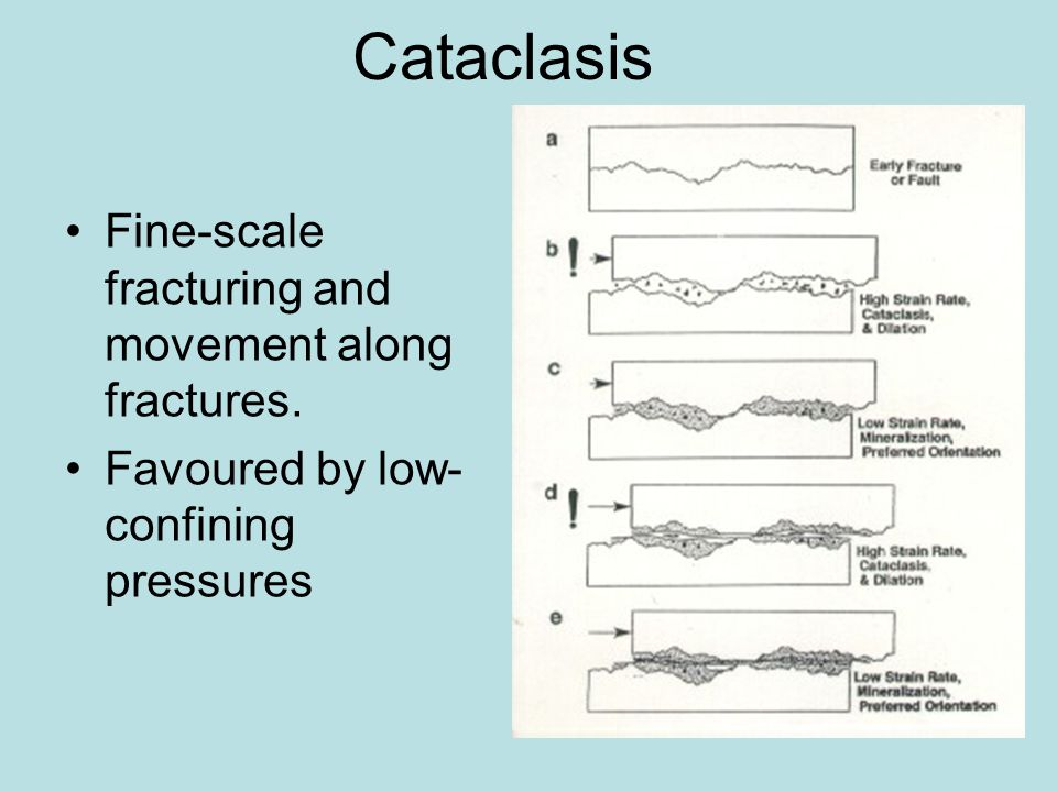 Cataclasis Fine-scale fracturing and movement along fractures.