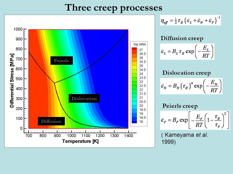 Three creep processes Diffusion creep Dislocation creep Peierls creep