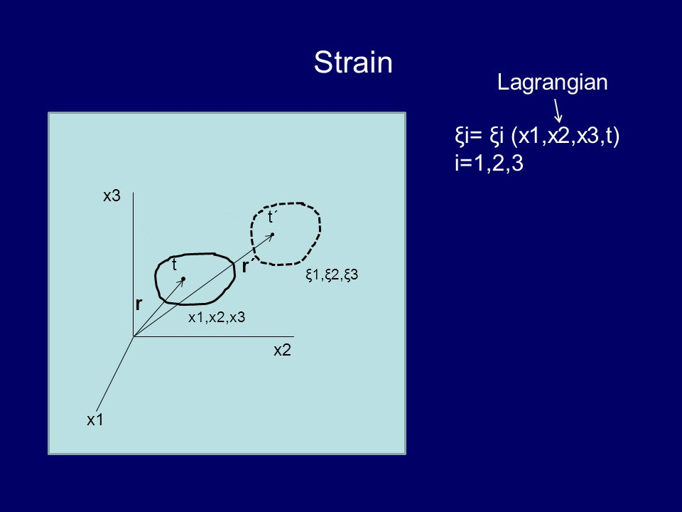 Strain Lagrangian ξi= ξi (x1,x2,x3,t) i=1,2,3 r´ r x3 t´ t x2 x1