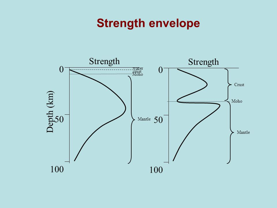 Strength envelope Strength 50 Depth (km) 100 water crust Moho Crust