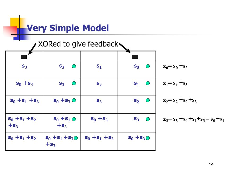 Very Simple Model XORed to give feedback z0= s0 +s2 z1= s1 +s3