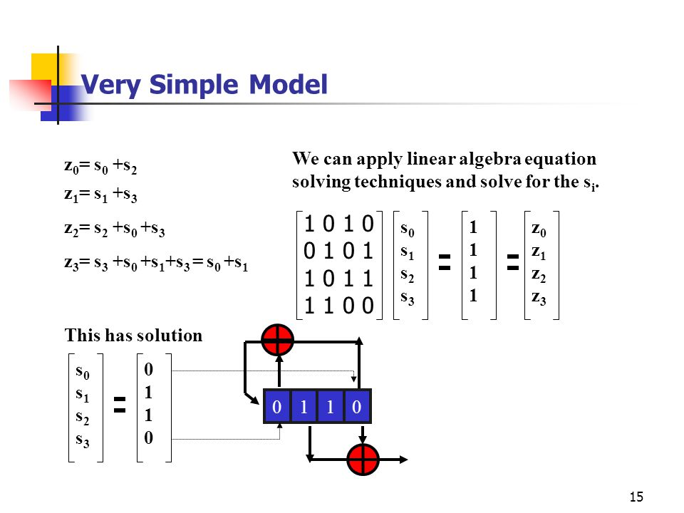 Very Simple Model We can apply linear algebra equation solving techniques and solve for the si. z0= s0 +s2.