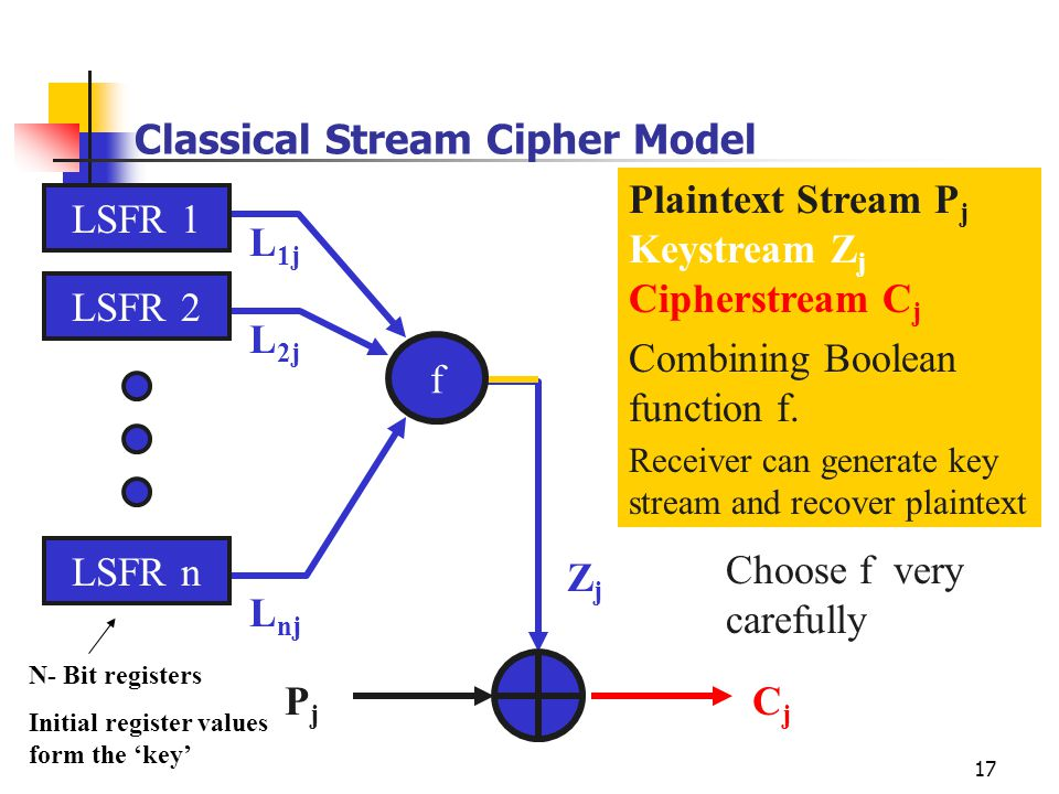 Classical Stream Cipher Model