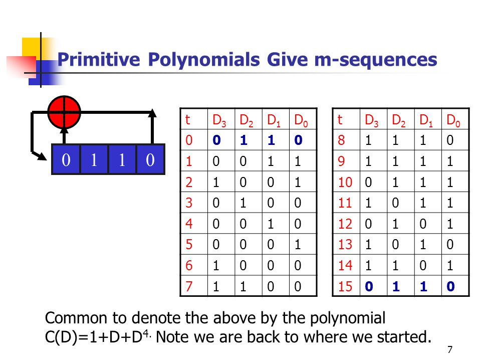 Primitive Polynomials Give m-sequences