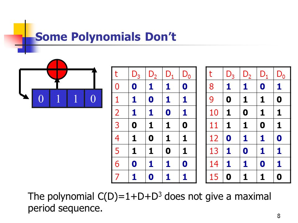 Some Polynomials Don't