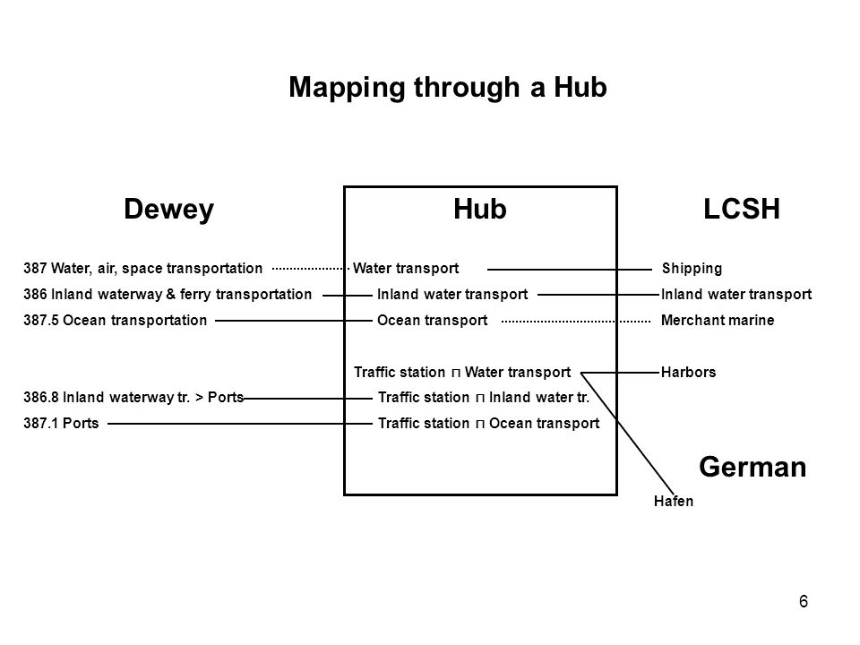 Mapping through a Hub Dewey Hub LCSH German
