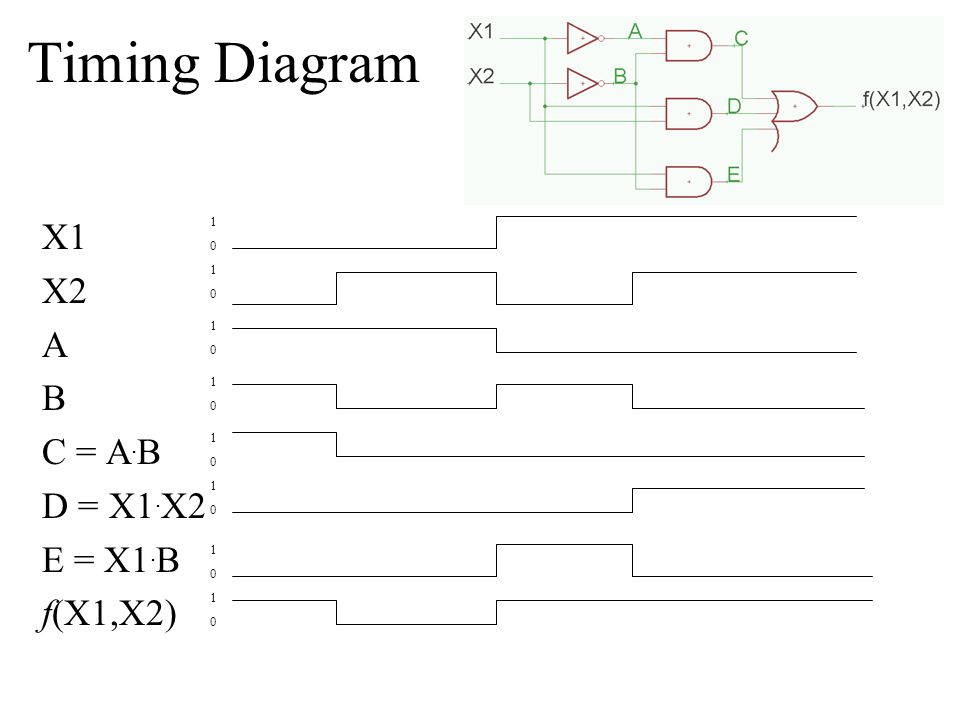 Timing Diagram X1 X2 A B C = A.B D = X1.X2 E = X1.B f(X1,X2) 1 1 1 1 1