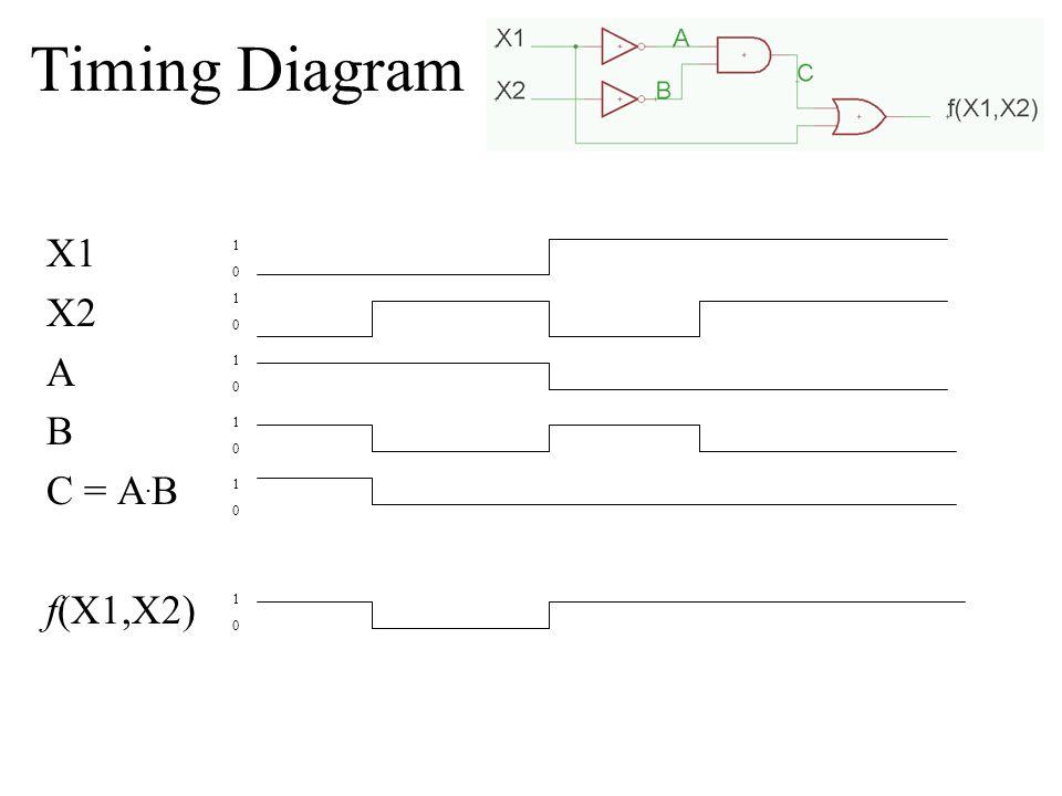 Timing Diagram X1 X2 A B C = A.B f(X1,X2) 1 1 1 1 1 1