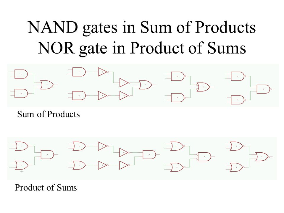 NAND gates in Sum of Products NOR gate in Product of Sums