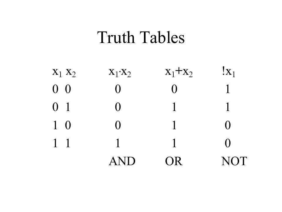 Truth Tables x1 x2 x1.x2 x1+x2 !x1. 0 0 0 0 1. 0 1 0 1 1. 1 0 0 1 0.