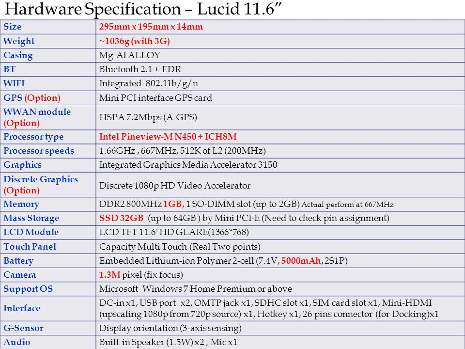 Hardware Specification – Lucid 11.6