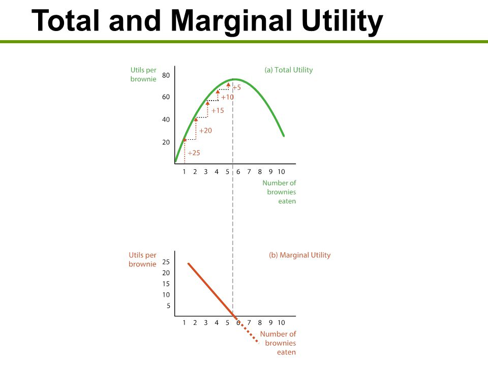 what is the relationship of total and marginal utility
