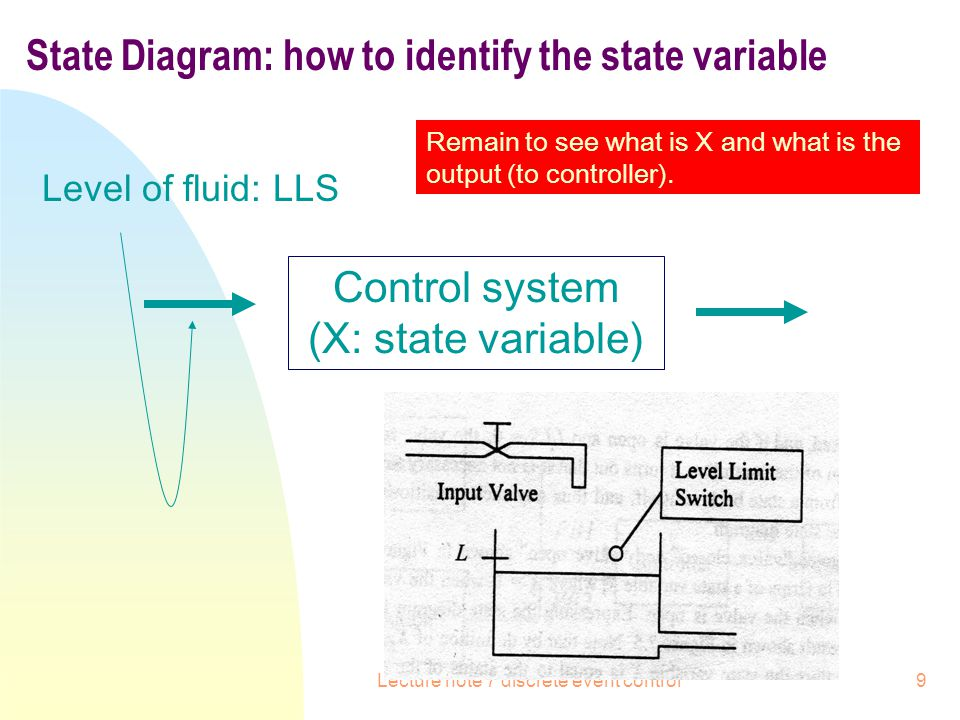 State Diagram: how to identify the state variable