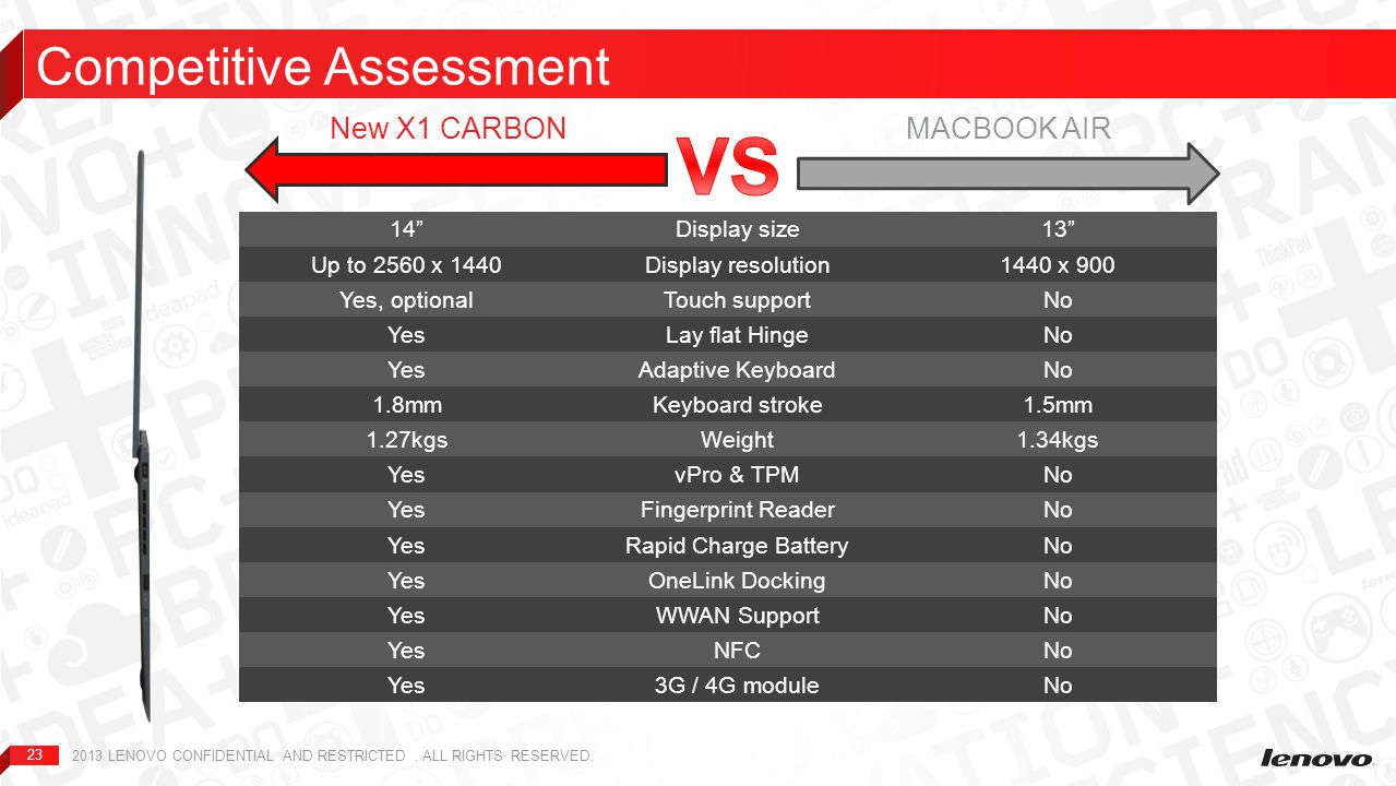 VS Competitive Assessment New X1 CARBON MACBOOK AIR 14 Display size