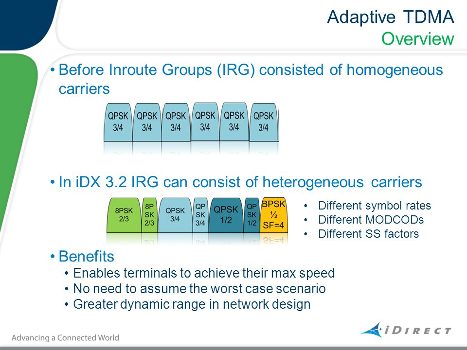 Adaptive TDMA Overview