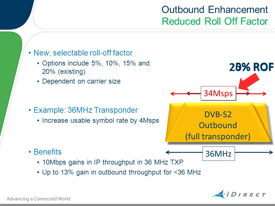 Outbound Enhancement Reduced Roll Off Factor