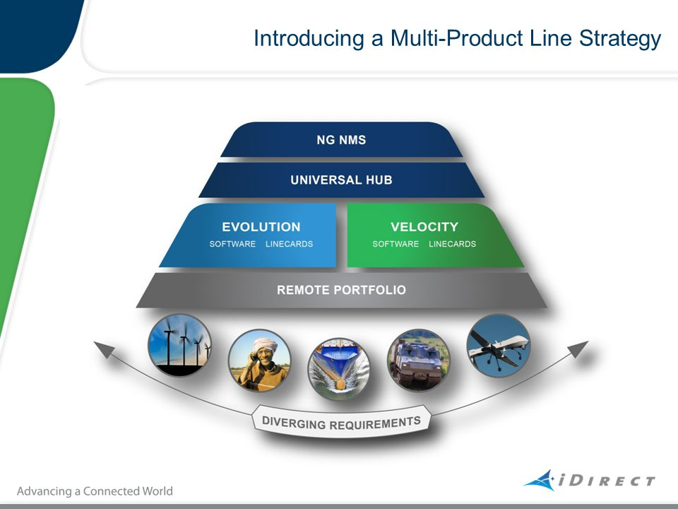 Introducing a Multi-Product Line Strategy