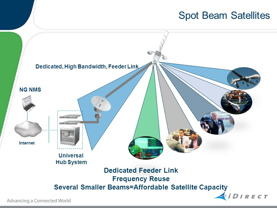 Several Smaller Beams=Affordable Satellite Capacity