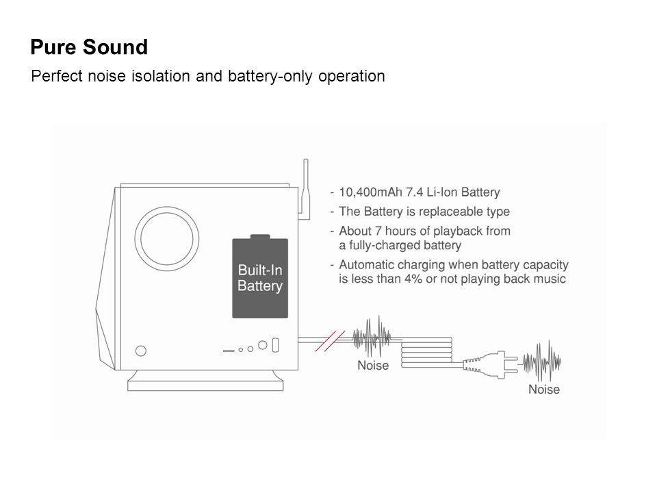 Pure Sound Perfect noise isolation and battery-only operation