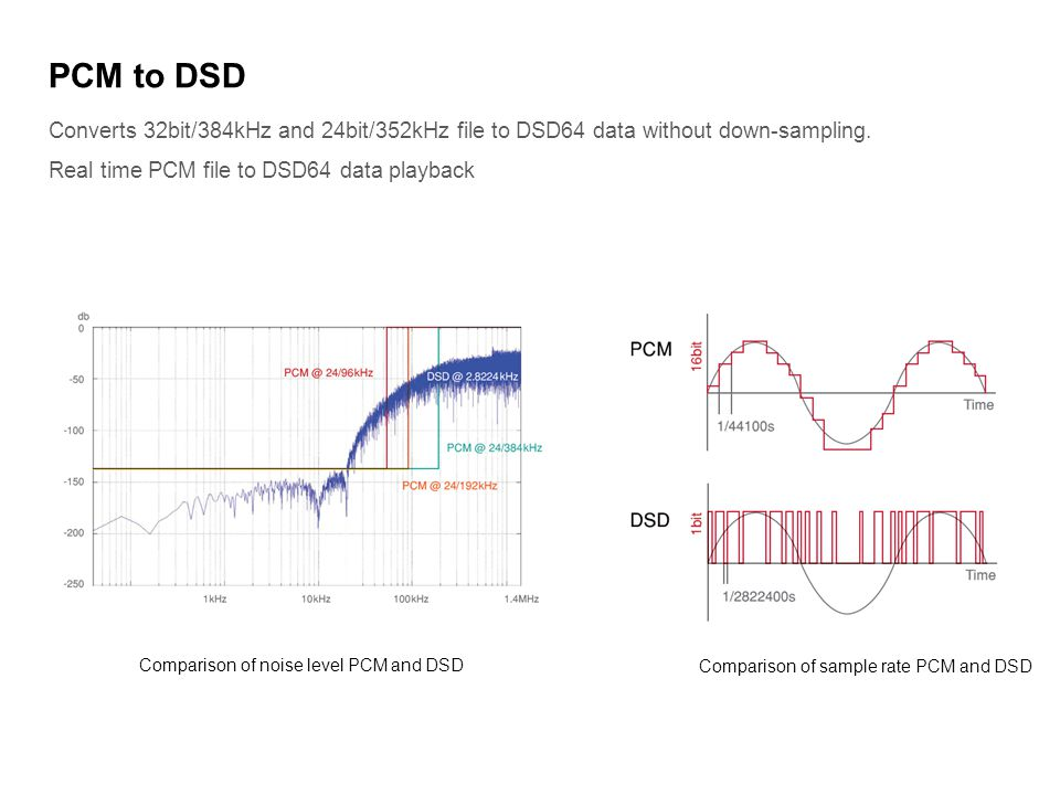 PCM to DSD Converts 32bit/384kHz and 24bit/352kHz file to DSD64 data without down-sampling. Real time PCM file to DSD64 data playback.