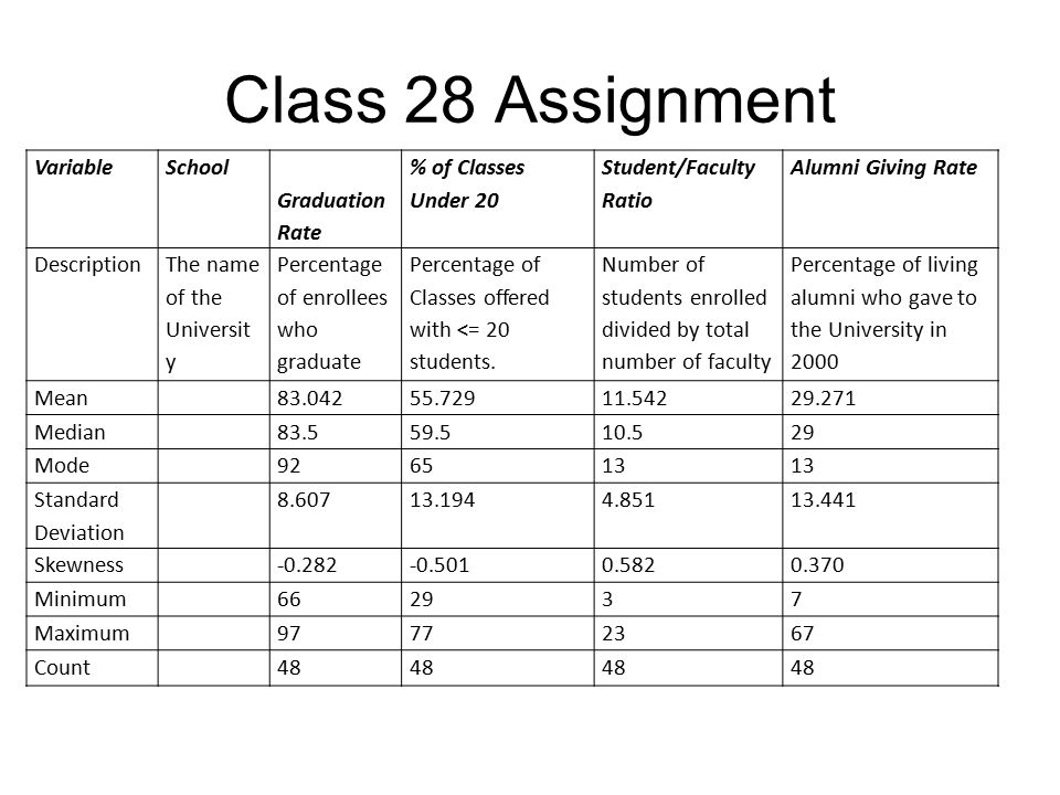 Class 28 Assignment Variable School Graduation Rate