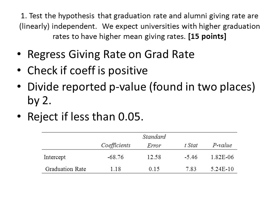 Regress Giving Rate on Grad Rate Check if coeff is positive