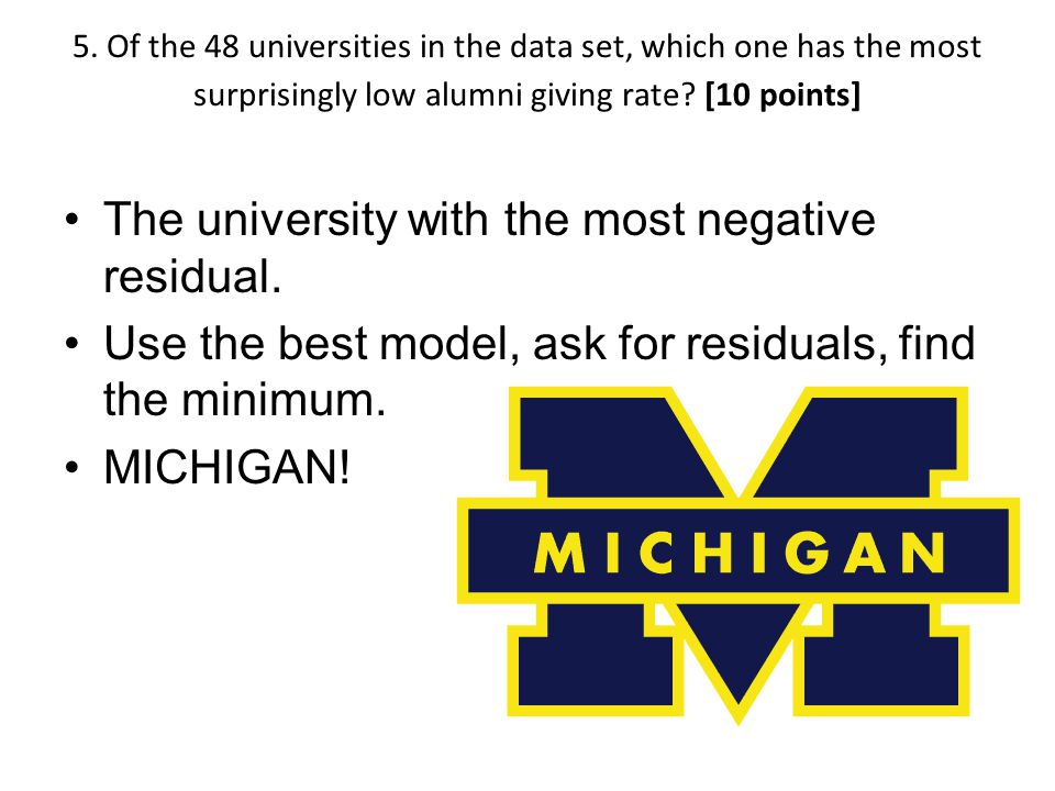 The university with the most negative residual.