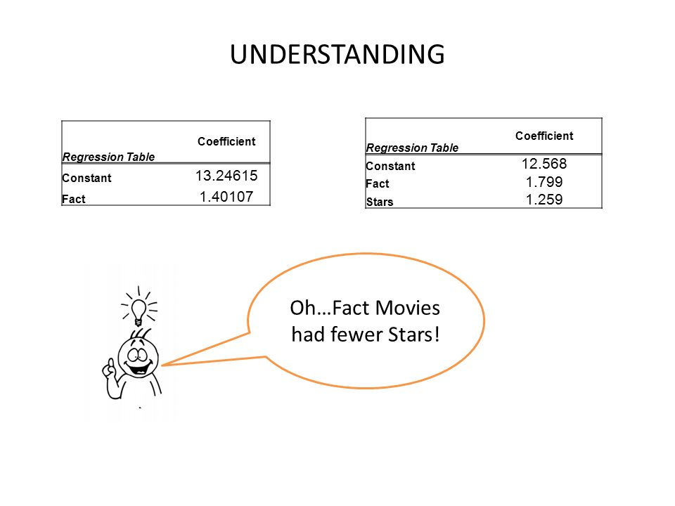 Oh…Fact Movies had fewer Stars!