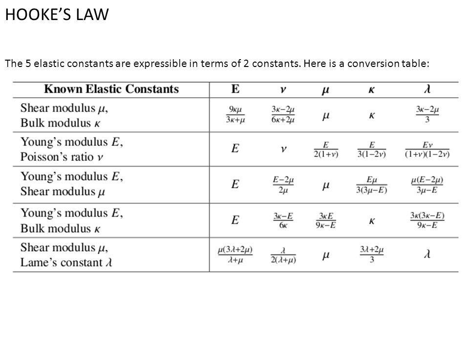 HOOKE'S LAW The 5 elastic constants are expressible in terms of 2 constants.