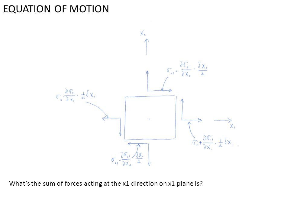 EQUATION OF MOTION What's the sum of forces acting at the x1 direction on x1 plane is