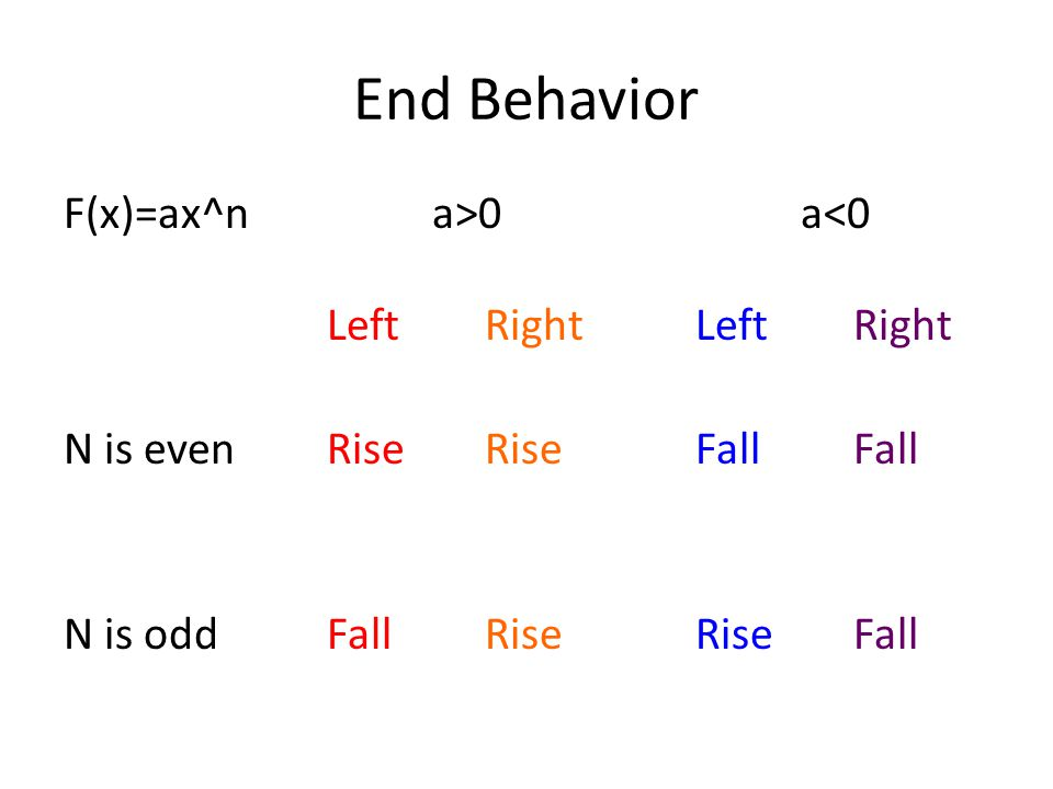 End Behavior F(x)=ax^n a>0 a<0 Left Right Left Right N is even Rise Rise Fall Fall N is odd Fall Rise Rise Fall