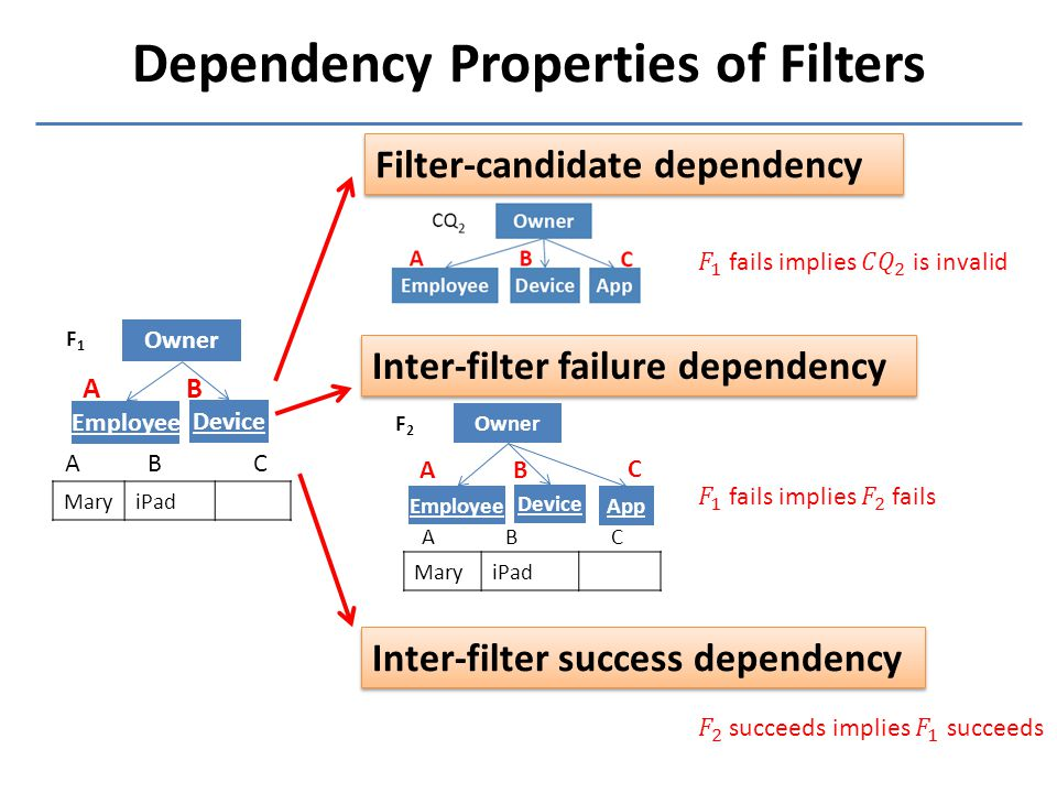 Dependency Properties of Filters