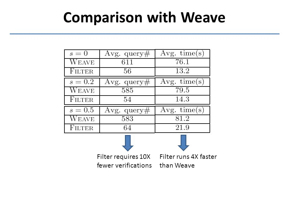 Comparison with Weave Filter requires 10X fewer verifications