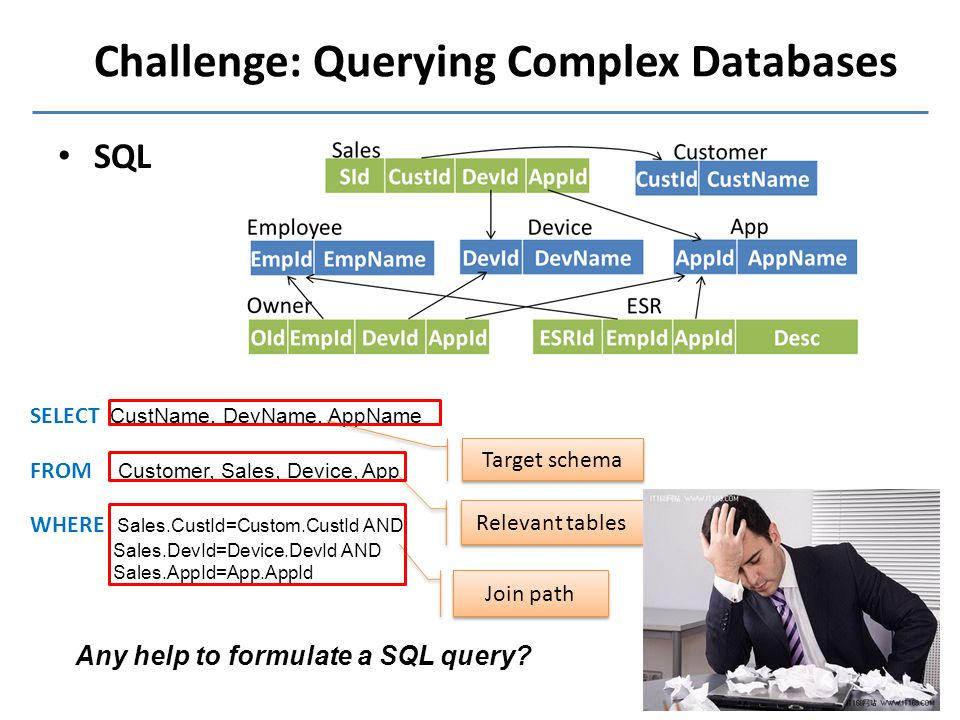 Challenge: Querying Complex Databases