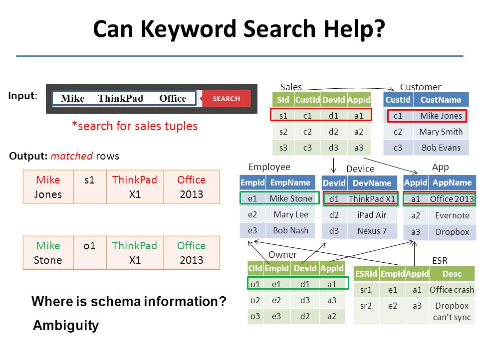 Can Keyword Search Help