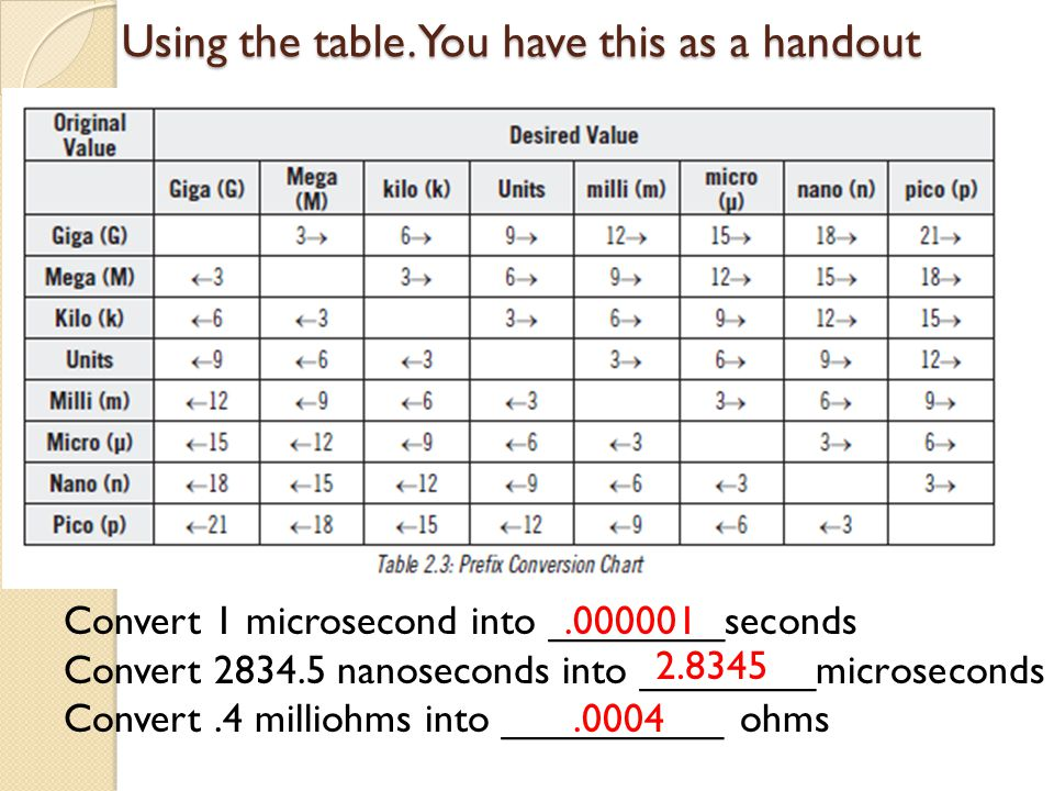 Using the table. You have this as a handout