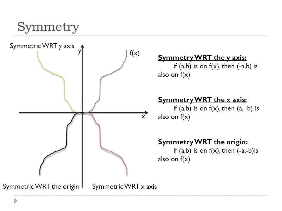 Symmetry Symmetric WRT y axis y f(x) Symmetry WRT the y axis: